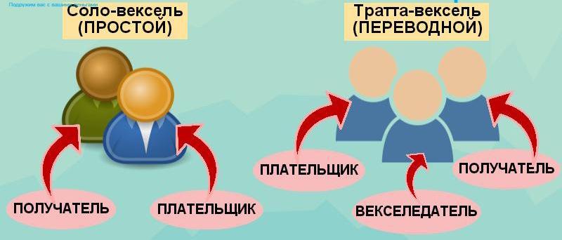 Вчем разница между простым и переводным векселями