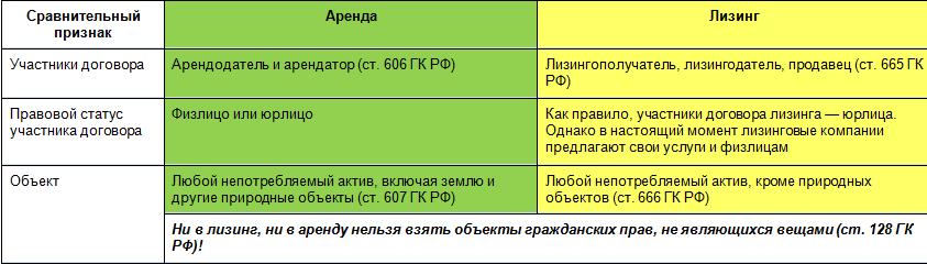Отличие договора аренды от договора лизинга