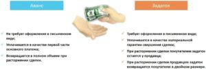 Чем отличаются аванс, залог, задаток и обеспечительный платеж?