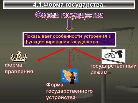 Республика и государство: разница в понятиях, пример, к какому виду республики относится Россия