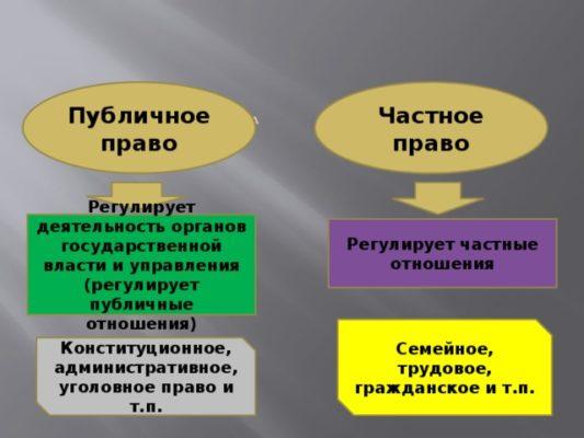 В чем особенности частного и публичного права: понятие, признаки, примеры