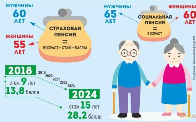 отличие страховой пенсии от социальной