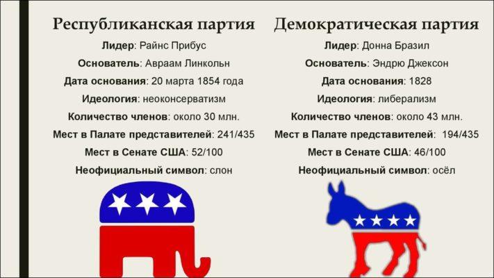 почему демократы ослы а республиканцы слоны
