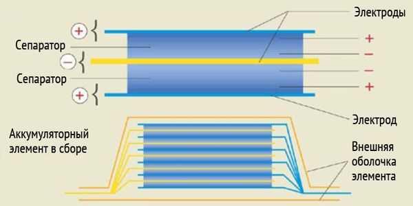 отличия литий полимерного аккумулятора от ионного