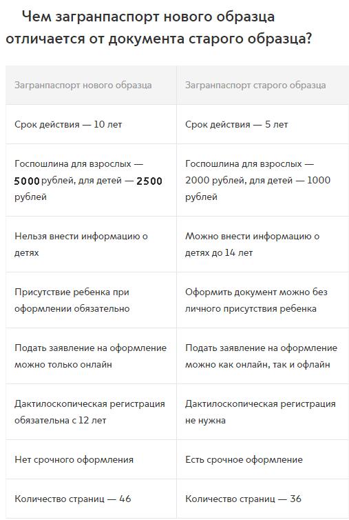 Проверить загранпаспорт на готовность московская область по фамилии
