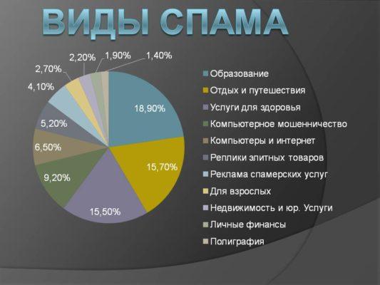 chem-otlichaetsya-flud-ot-spama