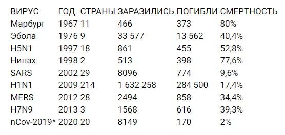Таблица сравнения коронавируса с другими эпидемиями