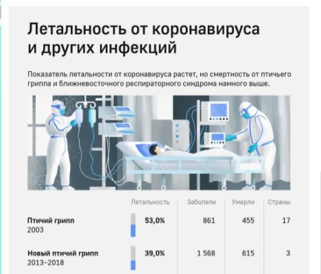 Сравнение летальных случаев коронавируса и других вирусов