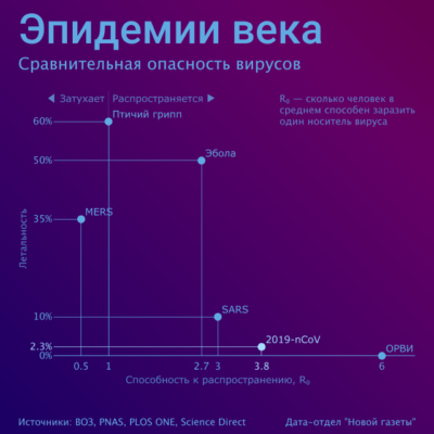 Сравнение эпидемий: инфографика