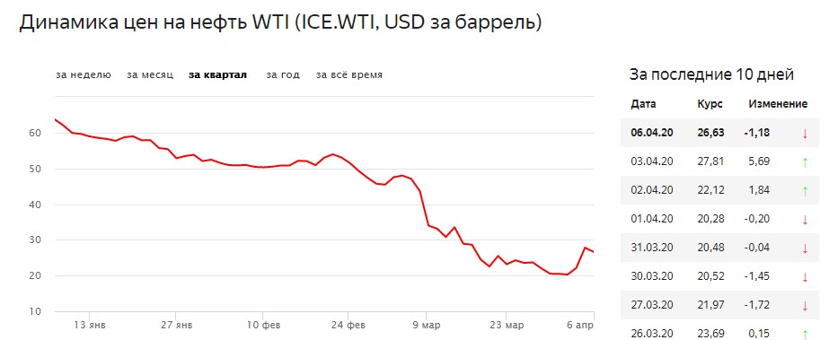 Динамика цен на нефть WTI (ICE.WTI, USD за баррель)